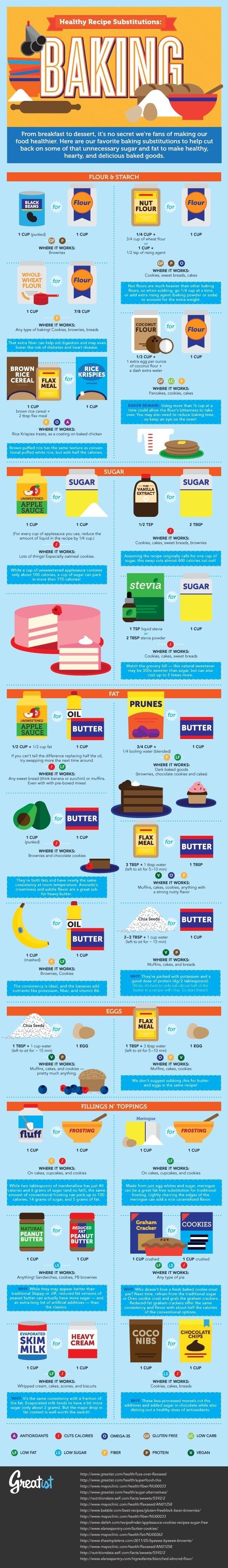 For healthier desserts.