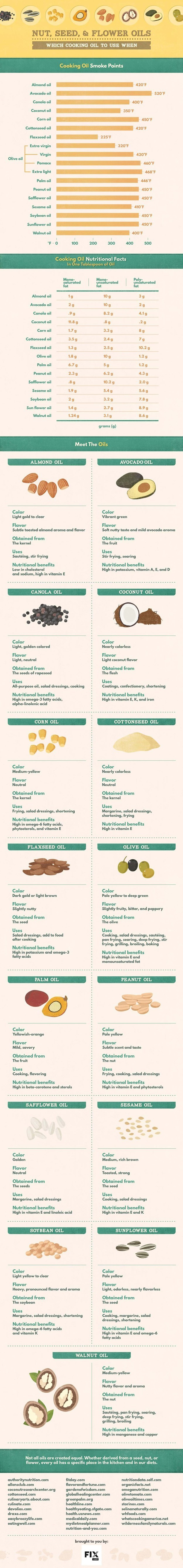 For trying new, healthier cooking oils.