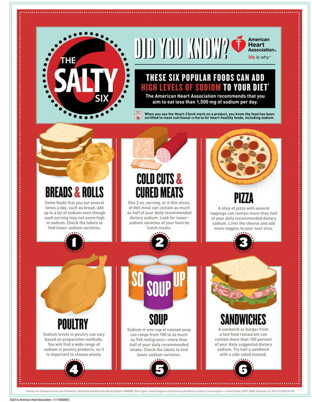 For keeping an eye on sodium.