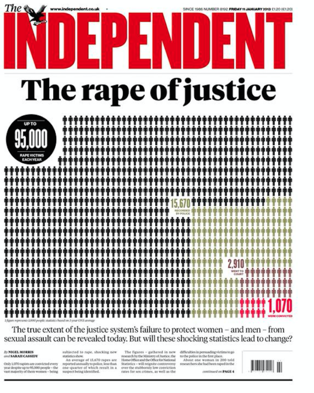 Innovative use of data on a story about sexual assault victims, on 11 January 2013.
