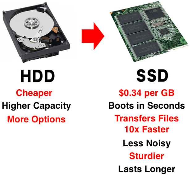 If you have an older version that doesn't come with a solid-state drive, GET ONE.