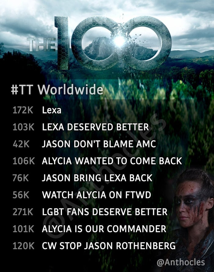 The reaction to her untimely death was swift and passionate. Not only were fans furious by the death of yet another queer character on TV, but the events surrounding her death fell right into the 'Bury Your Gays' trope. Outraged fans took to Twitter immediately and kept Lexa trending for three days straight. The showrunner, Jason Rothenberg, lost more than 10,000 followers within 24 hours, and his following has been on a steady decline since. A week after the controversial episode was broadcasted, fans banded together to boycott the show and trend #LGBTFansDeserveBetter on Twitter during The 100's regularly scheduled airtime. It worked, as the March 10th episode debuted the series' worst ever ratings.