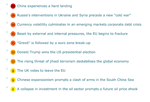The top 10 global risks.