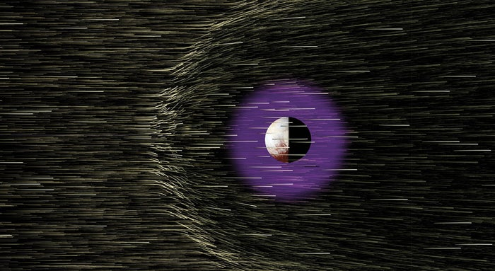 There are only six grains of dust per cubic mile of space around Pluto and its moons, according to data sent back from an instrument on board the New Horizon's spacecraft. That means that any left over planetary dust and debris from when the dwarf planet formed has all been swept up one way or another over the intervening years.Scientists also saw that the solar wind (illustrated in the image above) –the flow of of protons and electrons continuously streaming from the sun at about 400 kilometres per second – is deflected around Pluto because of the dwarf planet's atmosphere.