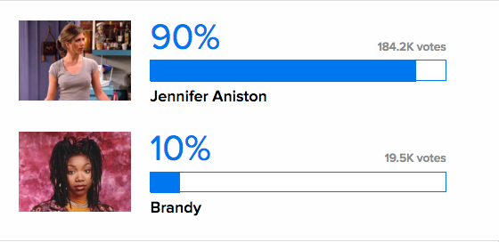 On the other end, Jennifer Aniston served up Brandy the biggest blowout in Round 1. Maybe it's time Moesha finally came to Netflix?