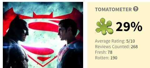 21 movies that got better reviews than batman v superman