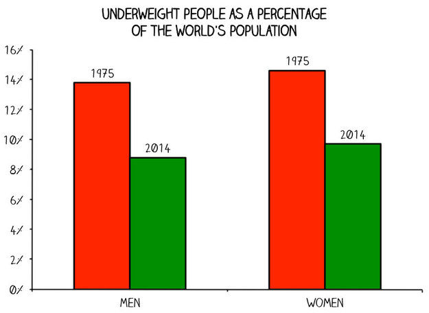 The percentage of people who are dangerously underweight has gone down pretty dramatically in the last 40 years.