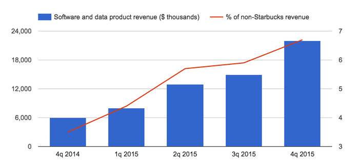 The red line represents software and data product revenue as a share of revenue excluding Square's Starbucks business.