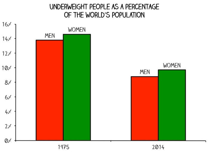 """People are defined as """"underweight"""", medically speaking, if they have a body mass index (BMI) of less than 18.5. Your BMI is your weight in kilograms divided by the square of your height in metres."""
