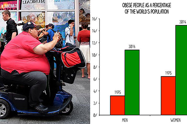 there are now more obese people than underweight people in