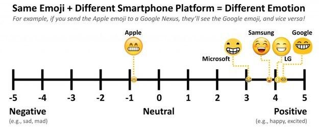 Un nuevo artículo ha demostrado que las personas interpretan el significado de un emoji de variadas maneras, en parte debido a que los emojis lucen muy distintos entre una plataforma y otra.