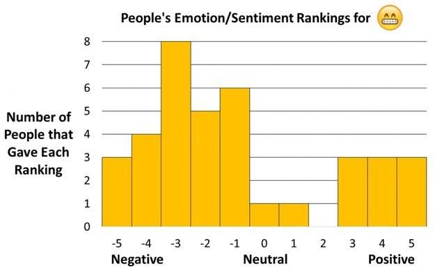 El de emoji de cara sonriente con ojos sonrientes es particularmente problemático.