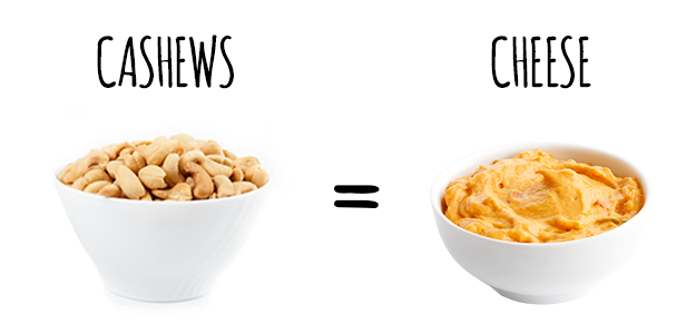 Crunchy cashews can be blended down into a creamy cheese...