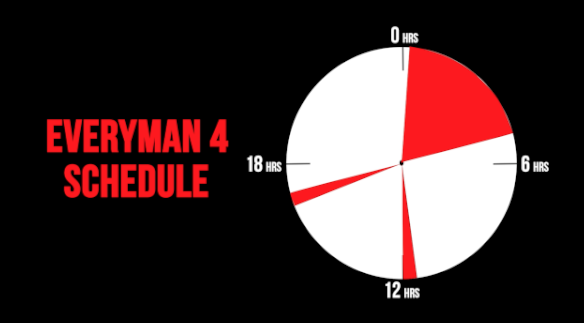 "I decided to follow the same sleep schedule as Jackson, which is called the ""Everyman."" This schedule allows you 4.5 hours of sleep at night, and two 20-minute naps during the day. This means I will get a little over five hours of sleep a day."