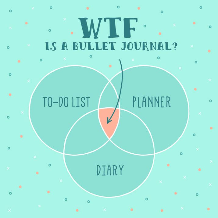 This was my main question, and I was very annoyed when people told me it was all of these things. But it is all of these things!I like bullet journaling because it's a great way to track my day-to-day activities and experiences, as well as my long-term goals. Planners/to-do lists typically only focus on what you're doing in the future, and diaries typically focus on what you did that day. But all of these things give us the complete picture of who we are. Before I started bullet journaling, the idea of keeping my diary and my personal to-do list and my work tasks in the same place seemed absurd. But now I understand both how to organize that, and also why it makes sense to do it that way. I'm always amazed at how many things I left out of my old diaries — I basically just wrote about boys I had crushes on and nothing else. I didn't write nearly enough about my friends, cool things I was reading, or simply what my daily routine was like. Bullet journaling helps you record all of the things that are going on in your life, and makes it easy to keep track of the things you want to do in the future.