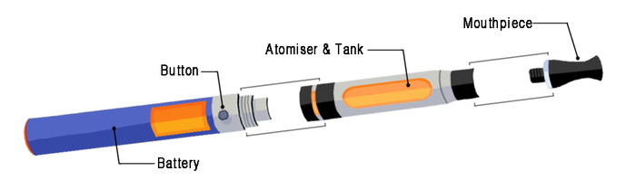 """Electronic cigarettes contain a liquid that is heated to form an aerosol, which you then inhale. They give you a nicotine hit, like conventional cigarettes, but they don't contain tobacco. They're generally thought of as safer alternatives to normal cigarettes because of this.There are different kinds of e-cigarettes: Older versions tended to look like traditional cigarettes, and come in disposable and rechargeable models, but newer ones are rechargeable """"tank"""" models, aka vape pens, which have to be filled with e-liquid."""
