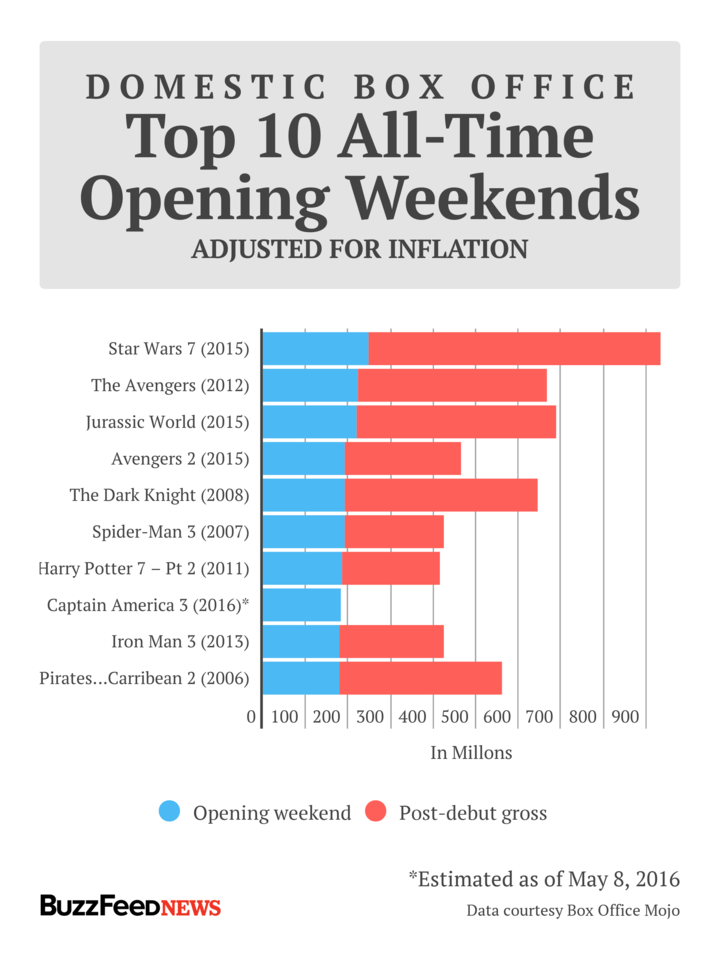 Adjusting for ticket price inflation, Civil War's estimated debut makes it the eighth best domesic opening weekend of all time.