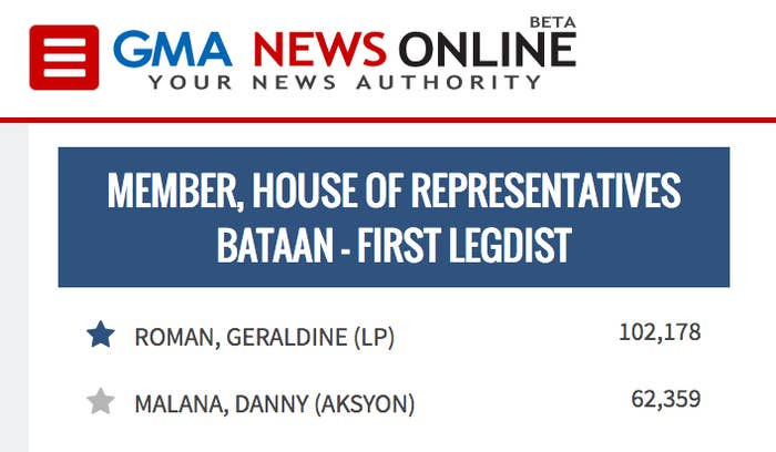 Roman is running on a Liberal Party ticket and is gunning for the congressional seat in the province of Bataan previously held by her mother, Herminia Roman.