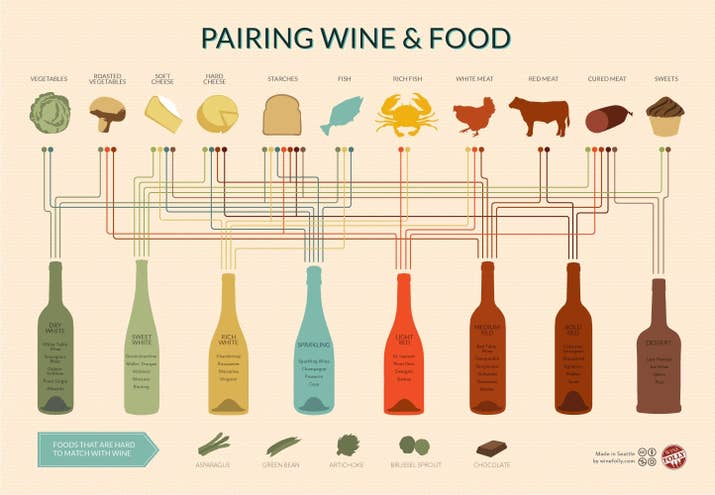 A basic pairing guide goes like this:Red Wine- Meat and PoultryWhite Wine- SeafoodRose- Any Lighter Dish.Now why is this? Wine is supposed to be complementary to the meal you are eating. It is there to enhance the flavors of your food, not over power them. It is important when pairing wines with your dinner to make sure you can still taste the food! This being said: BREAK THE RULES. Go out and find the wines you like and how they complement your palate. Taste is everything in wine and you've got to follow your tongue!