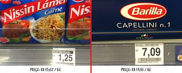Apesar de parecer mais barato nas prateleiras, proporcionalmente o miojo é mais caro.