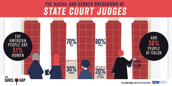 A new graphic being released today along with the issuance of a groundbreaking report on diversity of state courts.