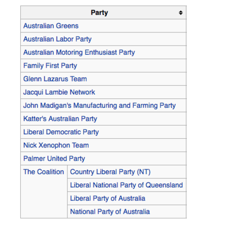 Federal parliamentary parties list.