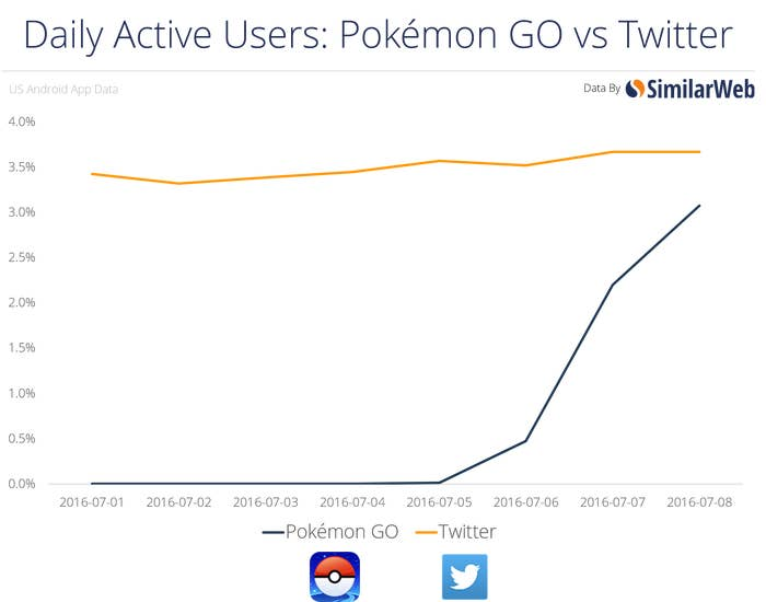 On Android, Pokémon Go already has more installs than dating app Tinder, and more than 60% of people who have the app are using it on a daily basis.
