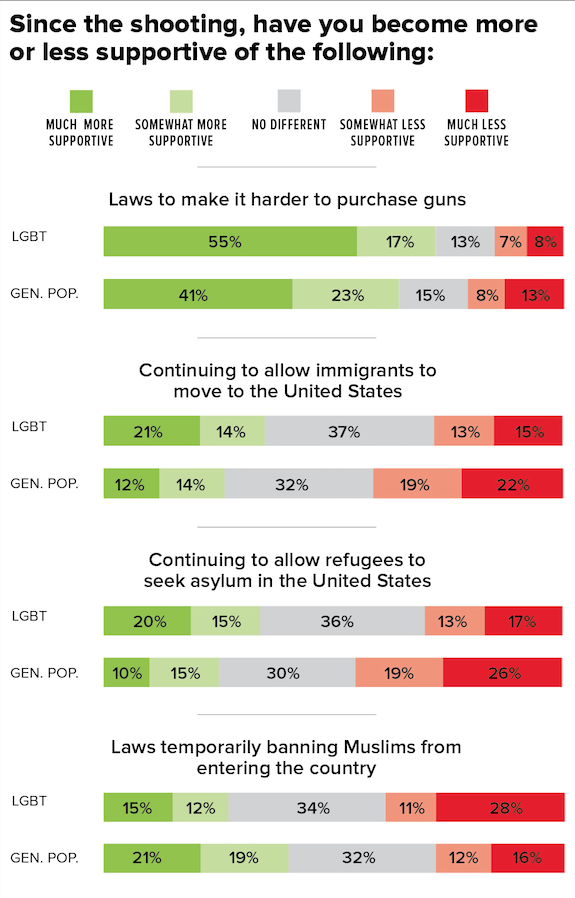 Thirty-eight percent said they had grown less supportive of a temporary ban, while 28% said they had grown more supportive.*Ipsos found the general population felt roughly the opposite in a nationally representative survey run at the same time. In that survey, support for the proposed ban has grown by about the same margin.