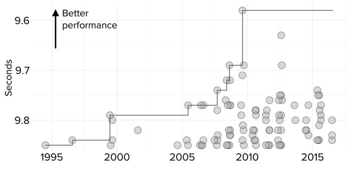The top 100 performances are plotted as points over time, with the chart oriented so that the best are at the top; the progression of the world record is shown as a stepped line. Usain Bolt set the world record of 9.58 seconds in 2009. (Times shown in minutes or hours are given as decimals, rather than hours, minutes, and seconds.)