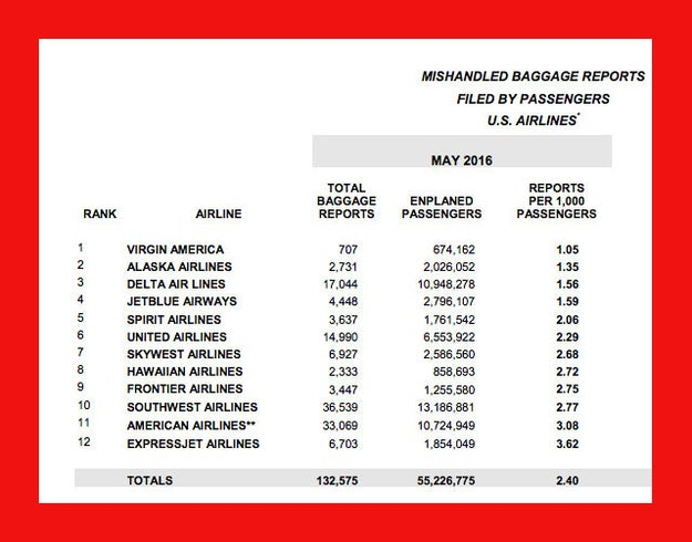 Book with airlines that have good baggage handling records.