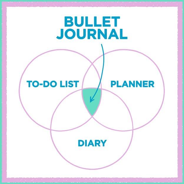 And Since Wex27ve Heard Several Bullet Journalers Mention That They Are Looking