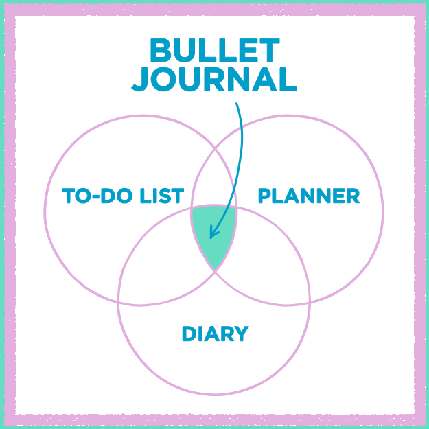 HereS How To Use A Bullet Journal For Better Mental Health