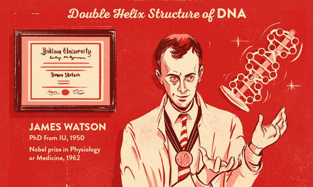 James Watson, most famously associated with Francis Crick, Maurice Wilkins, and Rosalind Franklin for making the groundbreaking discovery of the structure of DNA, was awarded a Nobel prize in 1962 in Physiology or Medicine. Watson received his PhD from Indiana University in 1950.