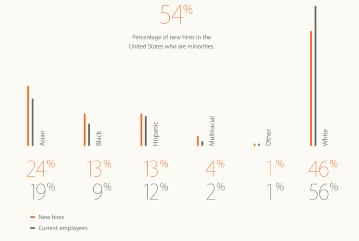 """""""Our new hires are more diverse than our current employees,"""" states the report."""