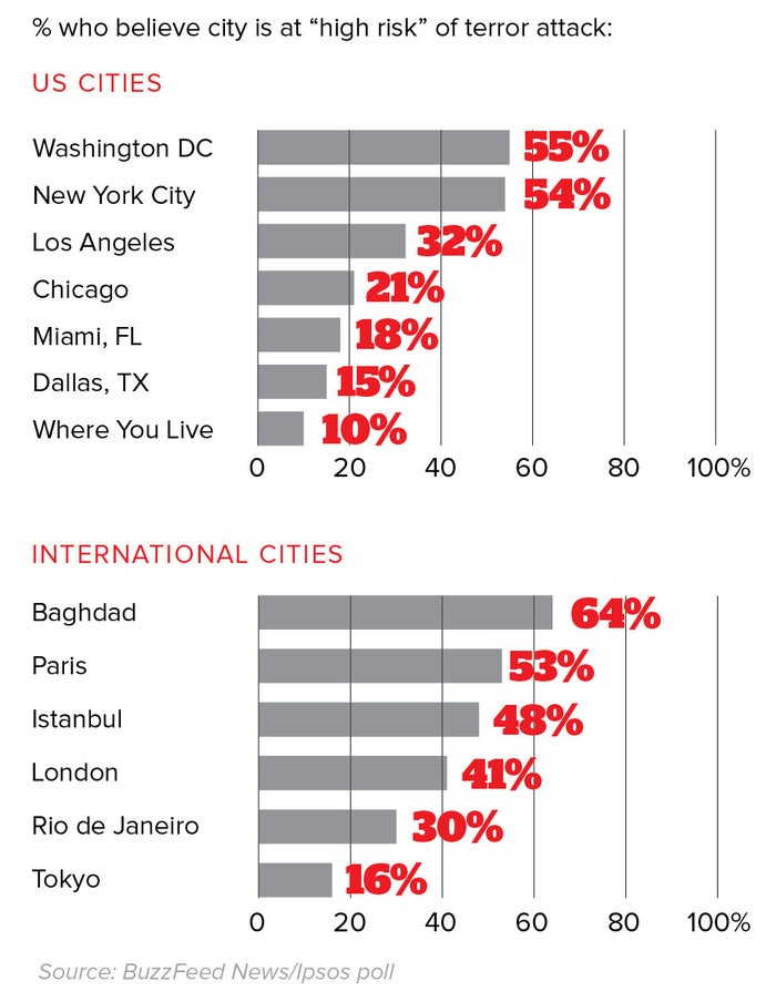 """Pollsters with Ipsos presented a list of cities in the US and abroad and asked people to characterize them as being at high, medium, or low risk. Washington, DC, had the most people sure that the city was at high risk, followed by New York City. Meanwhile, only 10% of those surveyed said """"where you live"""" was at a high risk of terror, the same who said they didn't know if it was or not. That number seemed to fluctuate with age, though not in a way you'd think: People aged 18–34 were more likely to think that their locale was at high risk of a terror attack than people 55 and older — 15% to 6%. And older people were more likely to say their home was at low risk than younger respondents — 68% to 47%.On the international side of things, more of those surveyed said that Paris is at high risk of a terror attack than said the same about Istanbul in Turkey — 53% to 48%. And few people, only 16%, believed that Tokyo is at high risk."""