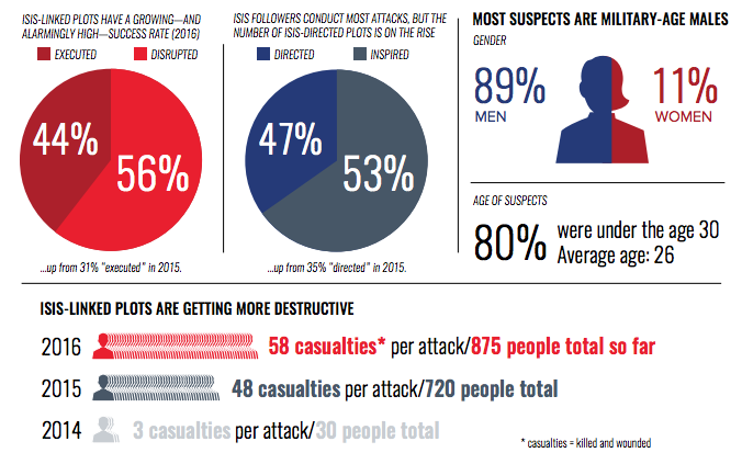 """There have been 38 terrorism plots against Western targets so far this year, compared to a total of 48 in 2015 and 19 in 2014.40% of those targeted the United States, but the three highest casualty attacks all took place in Europe: Paris (480 casualties), Brussels (335) and Nice (286).""""Although law enforcement agencies have thwarted more plots overall than have been executed, this year has seen ISIS's highest success rate to date,"""" the report says.The number of people killed or injured in terrorist attacks this year also outnumbers the total number of victims in 2014 and 2015 combined (750). The report estimates ISIS-linked attacks have claimed more than 1600 casualties since 2014.""""In 2016, ISIS operatives managed to pull off 44 per cent of their attempted plots, compared to 31 per cent in 2015. The total number of casualties from the group's anti-Western attacks more than doubled in just the first half of this year."""""""