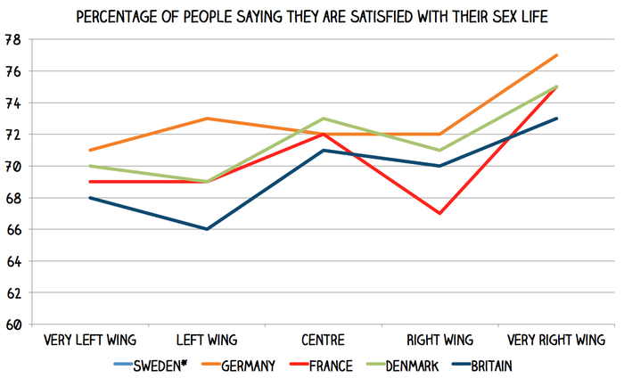 Note Sweden is invisible in this chart as its figures right across the political spectrum were identical to Britain's. The only difference (due to rounding) is the overall figure: in Sweden, 69% of adults are satisfied with their sex life, versus 70% of Brits.