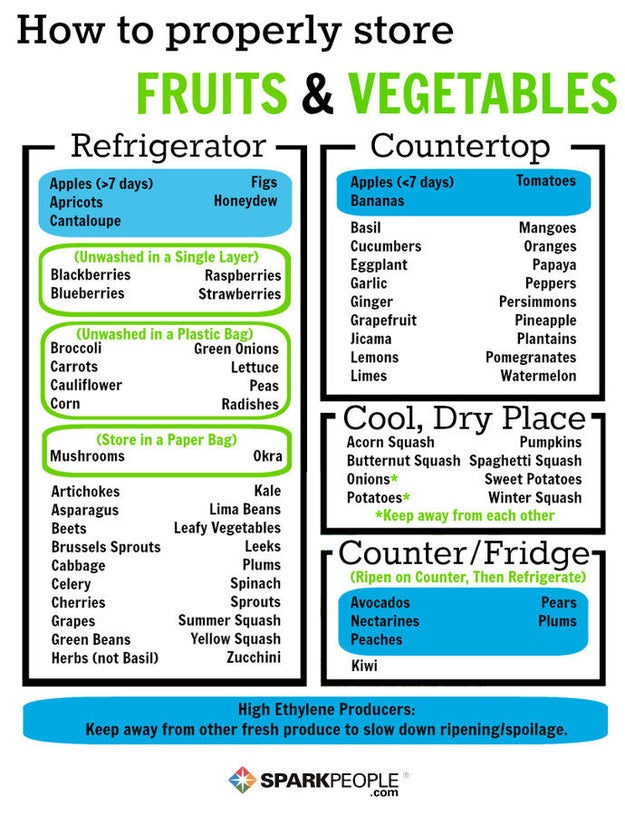 Follow this handy guide on what to store on the counter, and what to put away in the fridge.
