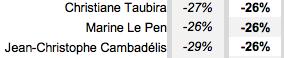 Et si, comme le fait l'enquête du YouGov, on fait la différence entre les opinions positives et négatives, Marine Le Pen se trouve à -26%, entre Christiane Taubira et Jean-Christophe Cambadélis.