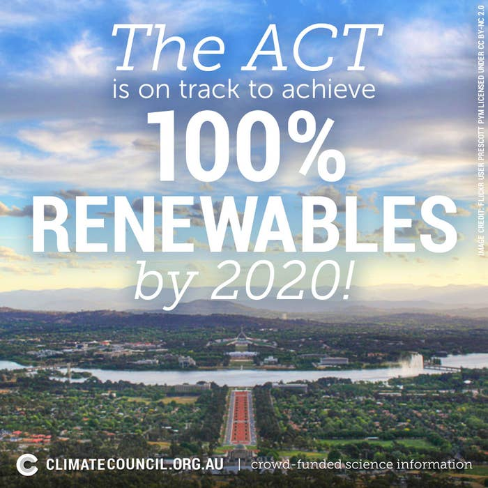 The ACT is the only Australian state or territory going for 100% renewables! Next in line are SA and QLD, both going for 50% renewables (in other words – the ACT is killing it on clean energy).