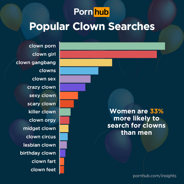 Showing porn images for most watched genre of porn