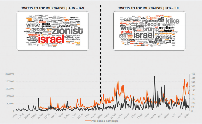 A graph from the Anti-Defamation League study showing spikes in anti-Semitic harassment on Twitter.
