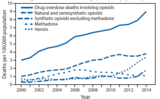 U.S. death rate from opioid painkillers, methadone, and heroin.