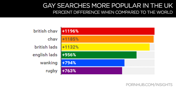 This Is In Comparison To The Top Gay Searches In The Uk Where British Chav Is 1196 More Popular Than In The Rest Of The World And Chav Is 1185