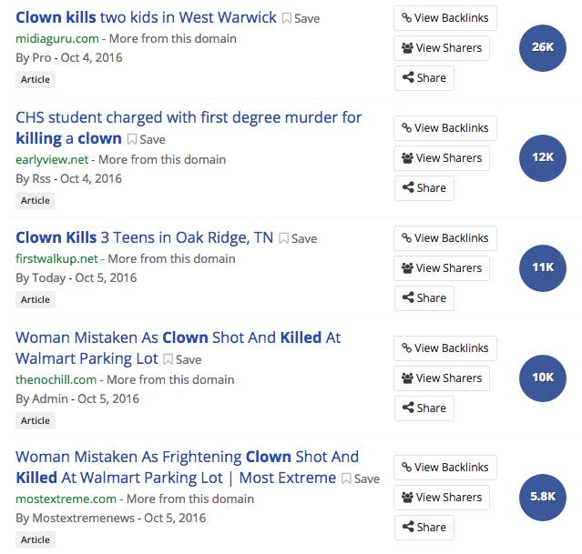 Stories about clown-related deaths are especially popular. Fake articles about people killing clowns, being killed by clowns, or being mistaken for clowns (and being killed as a result) have gotten tens of thousands of shares on Facebook, where the hoaxes are most popular, according to social tracking site Buzzsumo.Many of the stories have been debunked by Snopes.com and others, but fake news sites keep pumping them out. The ads on these websites will generate many hundreds, if not thousands, of dollars for the owners.