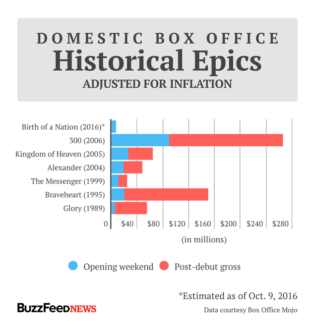 Historical epics — based on the stories of real people and events, however embellished — have also been a rare genre over the past 30 years. And yet, once again, The Birth of a Nation is struggling to compete among them.