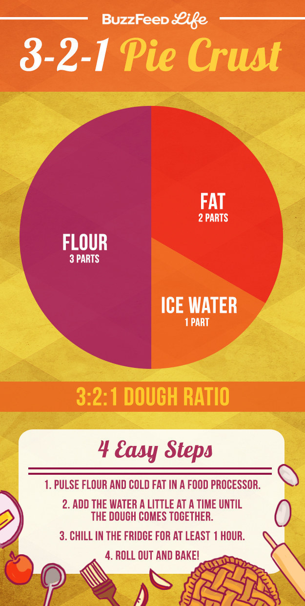 If you want to make your pie crust from scratch, follow these proportions so it's perfectly flaky.