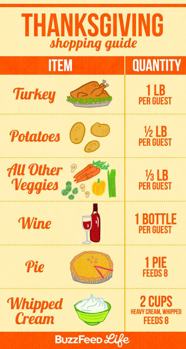 Use these amounts to calculate what to request from people, too, if you're asking guests to bring appetizers, desserts, wine, or other parts of the meal.
