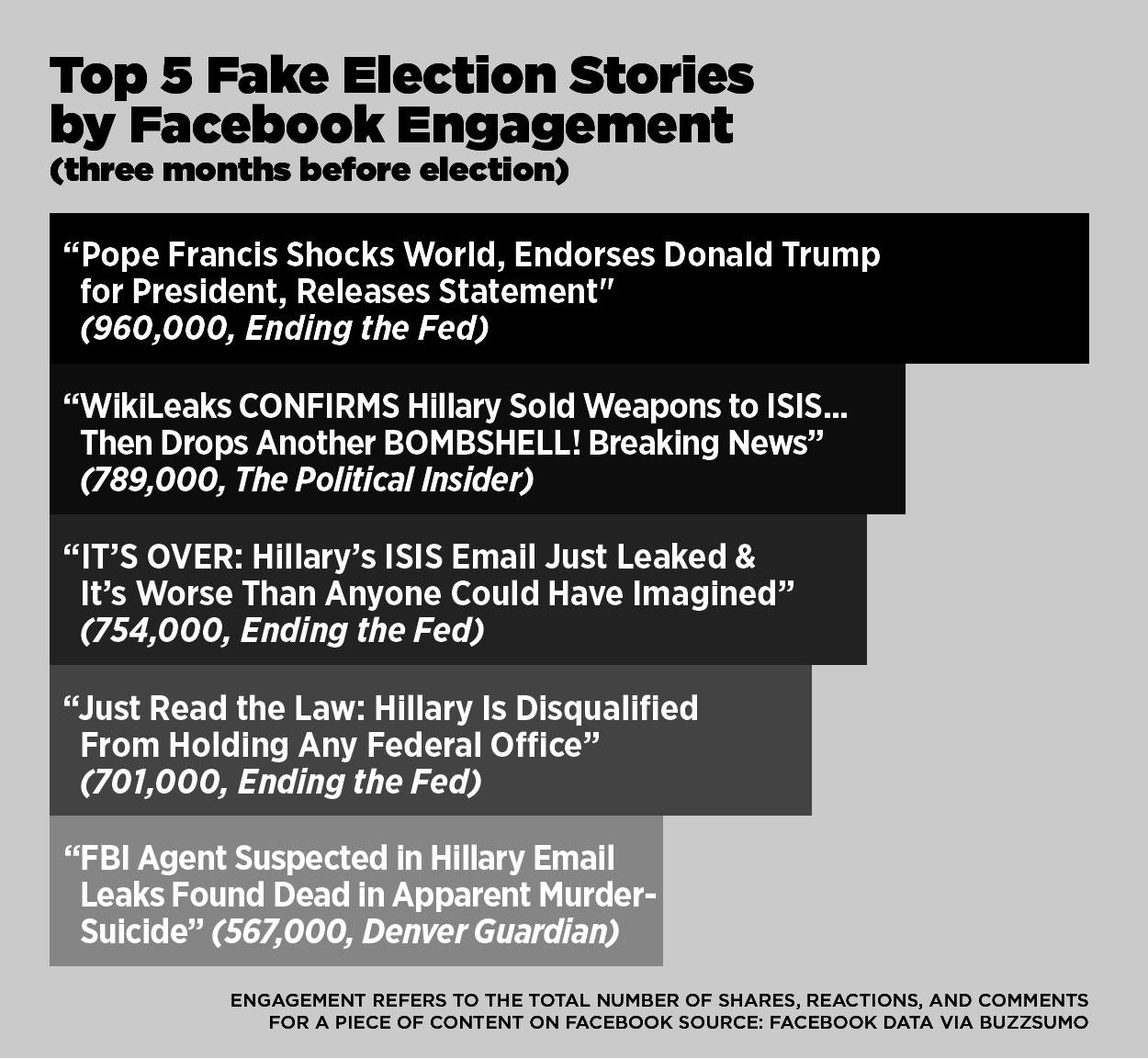 Viral News Online Home: This Analysis Shows How Viral Fake Election News Stories