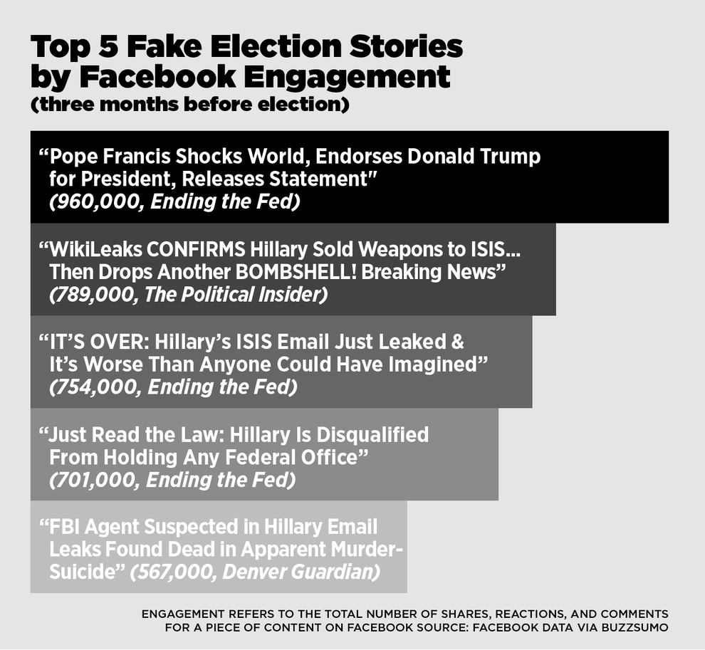 Did Fake News On Facebook Win Trump The Election That S: This Analysis Shows How Viral Fake Election News Stories